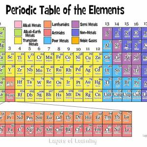 New periodic table for metals and non metals periodic non examples non metals examples periodic table non metals for and metals the most world world metals fall under metals in urtaz Gallery