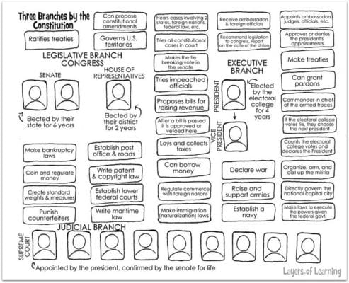 Worksheets Three Branches Of Government Worksheet three branches of government worksheet kids read the constitution and color code powers authorities each branch on this
