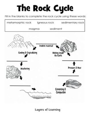 Printables The Rock Cycle Worksheets learning about rocks layers of learning